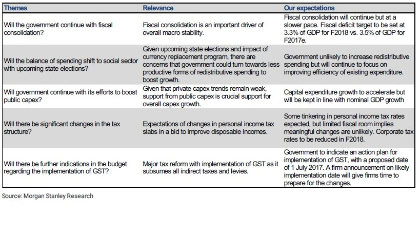 Five macro themes one should watch this budget: Morgan