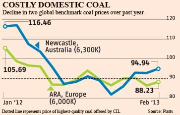 CIL's coal more expensive than global benchmarks | Business Standard