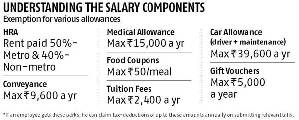 Check The Tax Efficiency Of Your Salary Business