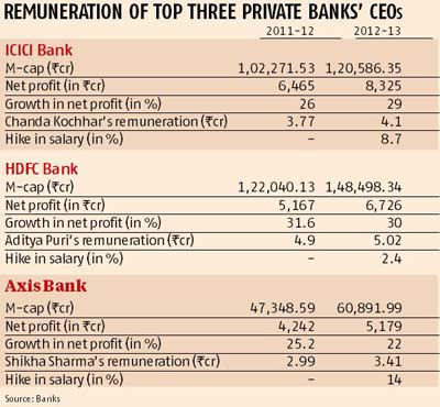 Hdfc banks aditya puri is still highest paid indian bank ceo hdfc banks aditya puri is still highest paid indian bank ceo business standard news reheart Gallery