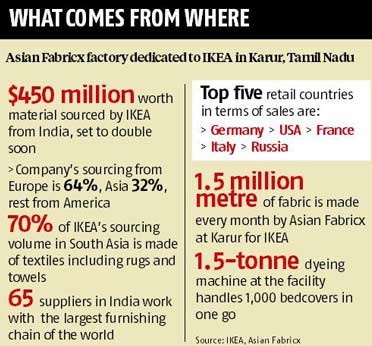 Asian Fabricx gears up for IKEA's India operations