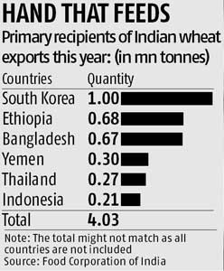 Food Corp secures good price for wheat exports | Business Standard News