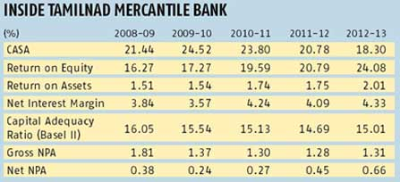 TMB banks on public float for growth | Business Standard News