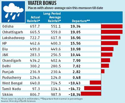 what is the average rainfall in india