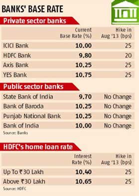 Hdfc Bank Car Loan Interest Rate