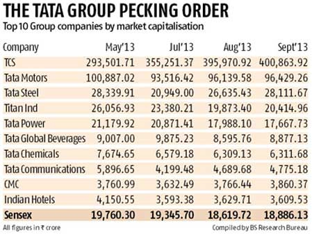 Tcs Helps Tata Group Top Rs 6 Lakh Cr Market Valuation
