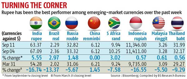 Rupee turns the tide, becomes best-performing Asian currency