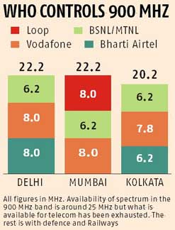 Coming Battle In The Telecom Sector In 900 MHz Band