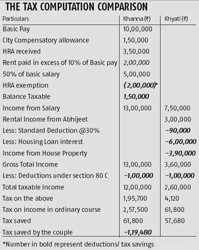 income tax house rent receipt