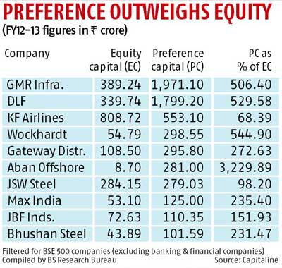 how to buy preference shares in india