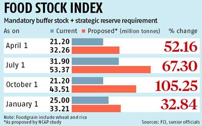 Welcome to Even More Inflation: Govt Plans to Increase Buffer Stocks by 50%