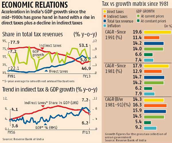 tax reforms in india since 1991 Tax reforms direct taxes  documents similar to fiscal reforms in india since 1991-group 5-sec b monetary policy india uploaded by jigar.