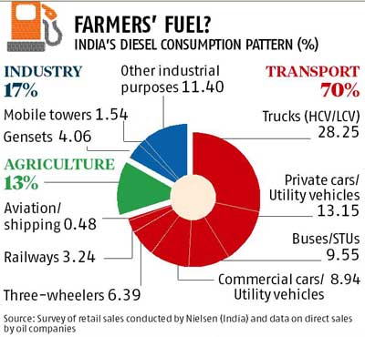 http://www.business-standard.com/article/economy-policy/commercial-vehicles-the-biggest-beneficiary-of-diesel-subsidy-114012800497_1.html