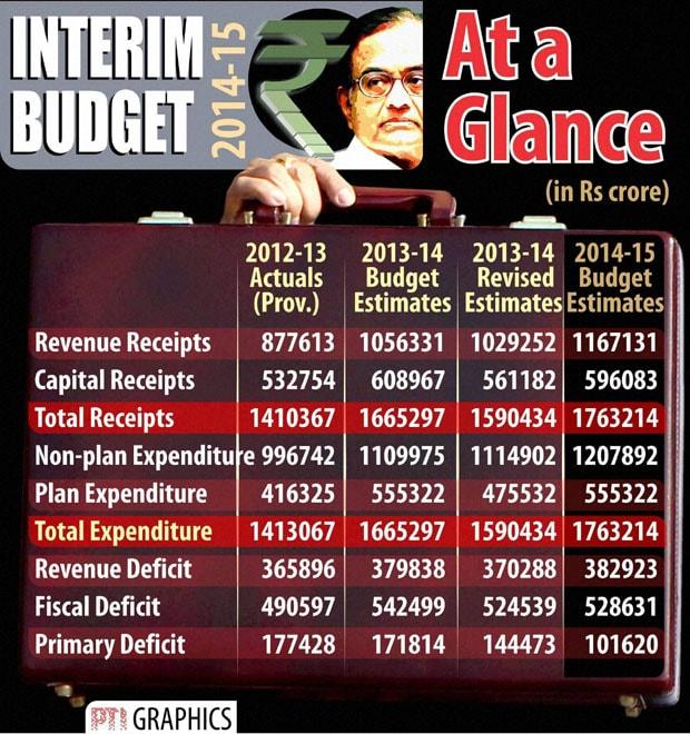 Interim Budget 2014