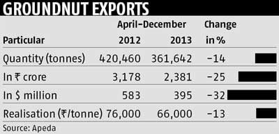 Groundnut exports to be hit on strict Malaysia, EU norms | Business