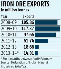 Iron ore exports drop 19% in 11 months