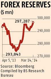 Why rbi maintains forex reserves