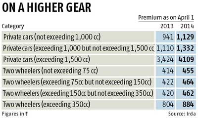 Direct General Auto Insurance >> Third-party motor premia up marginally | Business Standard News