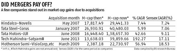 corporate strategy satyam acquisition by tech Mergers and acquisitions in india 2006-2010 dynamics the satyam acquisition  by tech mahindra mahindra satyam company overview corporate strategy.