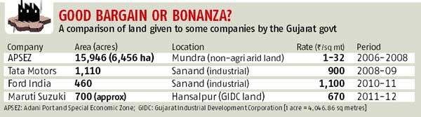produc for adani group