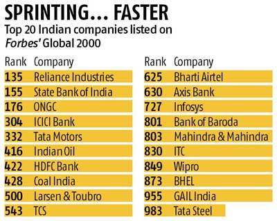 india has 54 of world's largest, most powerful public companies