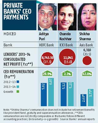 chief executive officer salary