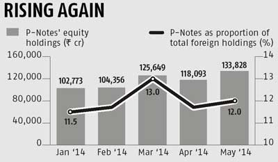 Equity holdings through P-Notes up by Rs 15,000 crore in May