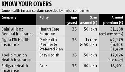 Should You Opt For A High Value Health Cover Business Standard News