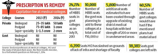 Medical capitation fee zooms as seats go under knife