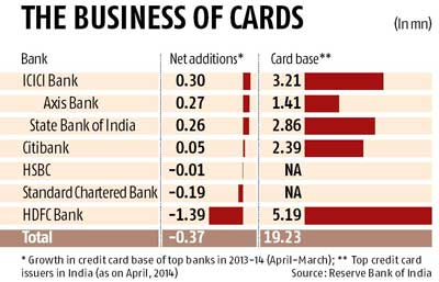 Icici bank outpaces rivals in growing credit card biz business but despite lenders like icici bank axis bank and sbi expanding their credit card portfolios the total number of outstanding credit cards in the country colourmoves