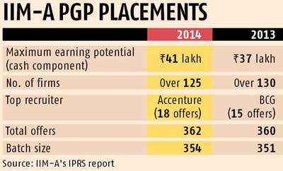 IIM-A placements: Highest global salaries up by 28