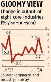 Core sector growth fell in July