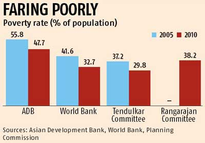 Half Of India Was Below Poverty Line In 2010 Adb