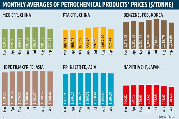 Petrochemicals prices start correcting | Business Standard News