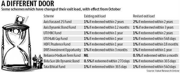 Mutual Funds Hike Exit Loads, Hoping This Time Investors Will Stay