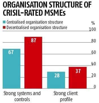 Small and Medium Enterprise (SME)