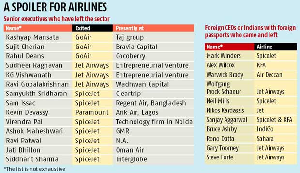 Departure Time Gets A New Meaning In Aviation Business Standard News