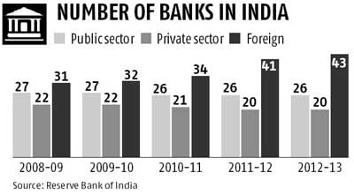 essay on growth of banking sector in india Growth of Public Sector Investment in India | Essay