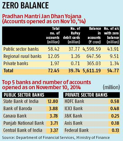 Jan Dhan Accounts Close To Target But Over 75 Have No Balance