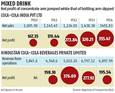 balance sheet of hindustan coca cola Hindustan coca-cola beverages private limited 934 likes hccbpl is the largest bottling partner of the coca-cola company (wwwthecoca-colacompanycom).
