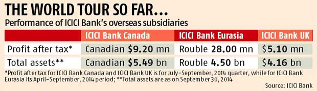 ICICI Bank out of Russia, trims foreign operations - Business Standard