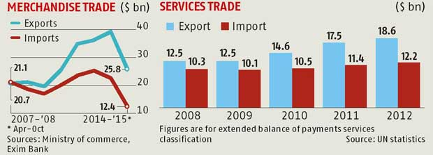 Time Not Yet Ripe For Trade Pact With Us Caution Indian Experts