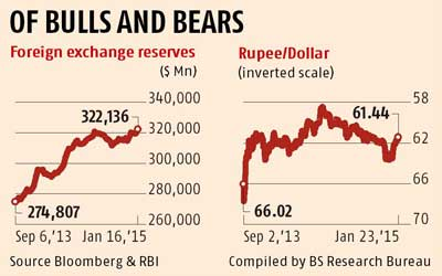 Forex reserves in india 2011