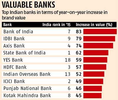Indian Banking Brands Shine On The Global Stage Business Standard News