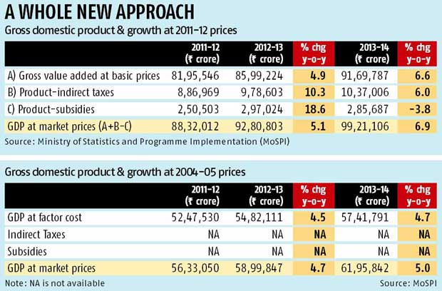 With new definition & base yr, GDP rises | Business Standard
