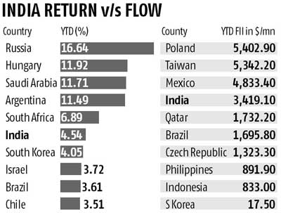 India beats peers in investment   Business Standard News