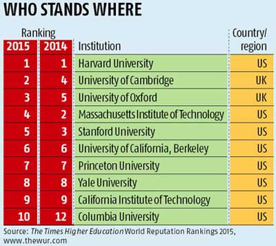 Indian institutes do not feature in World Reputation