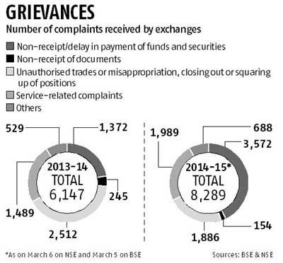 Non-Receipt Of Funds, Securities Top Stock Market Grievances