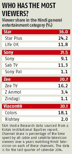 Can &TV forge ahead and retain its edge? | Business Standard News