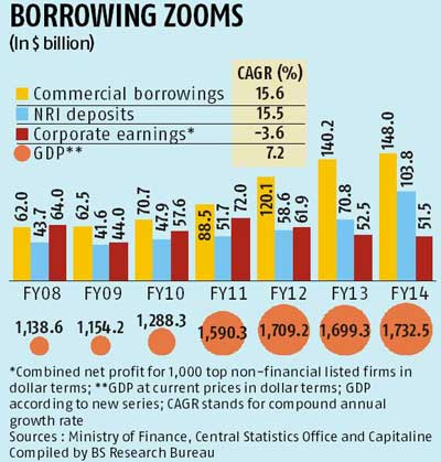 Forex reserves 2012-13